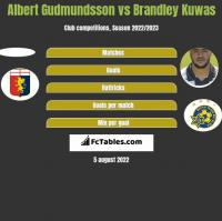 Albert Gudmundsson vs Brandley Kuwas h2h player stats