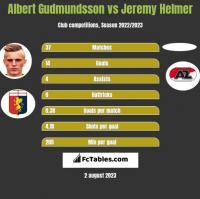 Albert Gudmundsson vs Jeremy Helmer h2h player stats