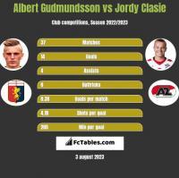 Albert Gudmundsson vs Jordy Clasie h2h player stats