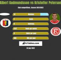 Albert Gudmundsson vs Kristoffer Peterson h2h player stats