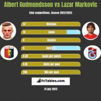 Albert Gudmundsson vs Lazar Marković h2h player stats