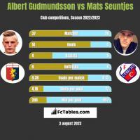 Albert Gudmundsson vs Mats Seuntjes h2h player stats