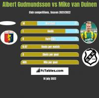 Albert Gudmundsson vs Mike van Duinen h2h player stats