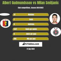 Albert Gudmundsson vs Milan Smiljanic h2h player stats