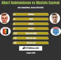 Albert Gudmundsson vs Mustafa Saymak h2h player stats