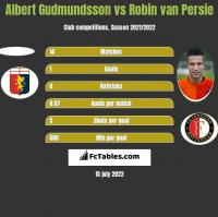 Albert Gudmundsson vs Robin van Persie h2h player stats