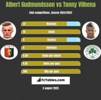 Albert Gudmundsson vs Tonny Vilhena h2h player stats