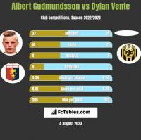 Albert Gudmundsson vs Dylan Vente h2h player stats