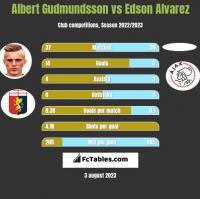 Albert Gudmundsson vs Edson Alvarez h2h player stats