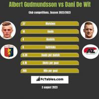 Albert Gudmundsson vs Dani De Wit h2h player stats