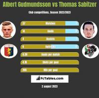 Albert Gudmundsson vs Thomas Sabitzer h2h player stats