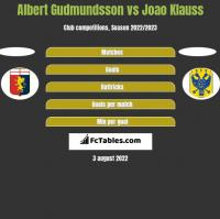 Albert Gudmundsson vs Joao Klauss h2h player stats