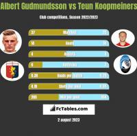 Albert Gudmundsson vs Teun Koopmeiners h2h player stats