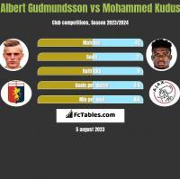 Albert Gudmundsson vs Mohammed Kudus h2h player stats