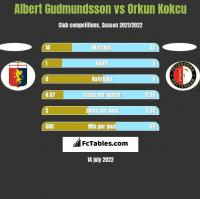 Albert Gudmundsson vs Orkun Kokcu h2h player stats