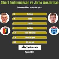 Albert Gudmundsson vs Jarno Westerman h2h player stats