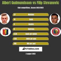 Albert Gudmundsson vs Filip Stevanovic h2h player stats