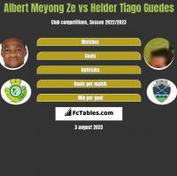 Albert Meyong Ze vs Helder Tiago Guedes h2h player stats