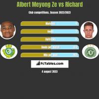 Albert Meyong Ze vs Richard h2h player stats