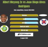 Albert Meyong Ze vs Joao Diogo Alves Rodrigues h2h player stats