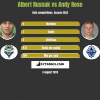 Albert Rusnak vs Andy Rose h2h player stats
