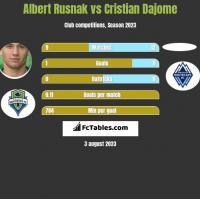 Albert Rusnak vs Cristian Dajome h2h player stats