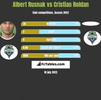 Albert Rusnak vs Cristian Roldan h2h player stats