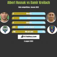 Albert Rusnak vs Damir Kreilach h2h player stats