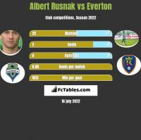 Albert Rusnak vs Everton h2h player stats