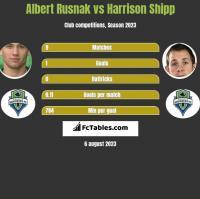 Albert Rusnak vs Harrison Shipp h2h player stats