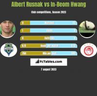 Albert Rusnak vs In-Beom Hwang h2h player stats