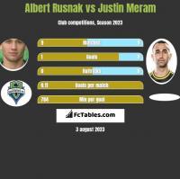 Albert Rusnak vs Justin Meram h2h player stats