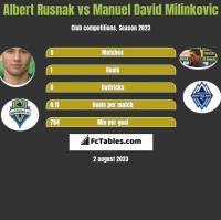 Albert Rusnak vs Manuel David Milinkovic h2h player stats