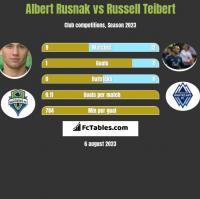 Albert Rusnak vs Russell Teibert h2h player stats