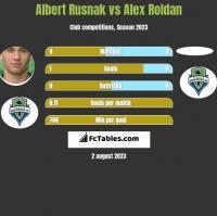 Albert Rusnak vs Alex Roldan h2h player stats