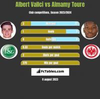 Albert Vallci vs Almamy Toure h2h player stats