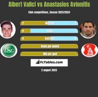 Albert Vallci vs Anastasios Avlonitis h2h player stats