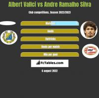 Albert Vallci vs Andre Ramalho Silva h2h player stats