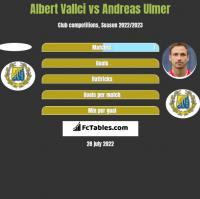 Albert Vallci vs Andreas Ulmer h2h player stats