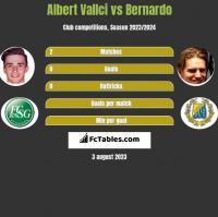 Albert Vallci vs Bernardo h2h player stats