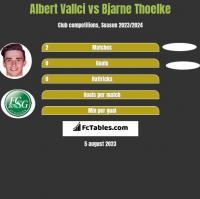 Albert Vallci vs Bjarne Thoelke h2h player stats