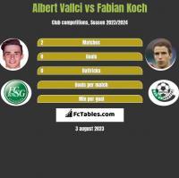 Albert Vallci vs Fabian Koch h2h player stats