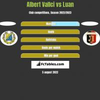 Albert Vallci vs Luan h2h player stats