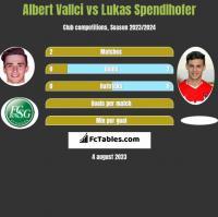 Albert Vallci vs Lukas Spendlhofer h2h player stats