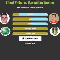 Albert Vallci vs Maximilian Woeber h2h player stats