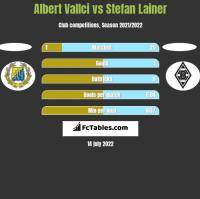 Albert Vallci vs Stefan Lainer h2h player stats