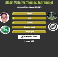 Albert Vallci vs Thomas Schrammel h2h player stats