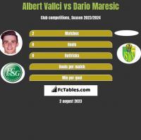 Albert Vallci vs Dario Maresic h2h player stats