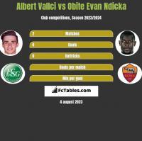 Albert Vallci vs Obite Evan Ndicka h2h player stats