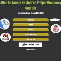 Alberto Acosta vs Andres Felipe Mosquera Guardia h2h player stats